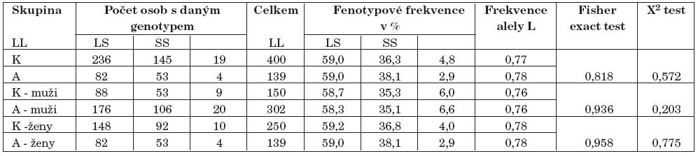 """Výsledky genotypizace 40-bp VNTR polymorfismu genu pro DAT1 – rozdělení dle """"dlouhého a krátkého"""" genotypu (repetice) (K–kontroly, A–alkoholici)."""