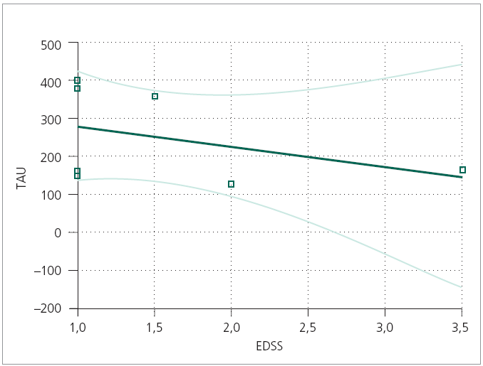 Tau-protein ve vztahu k tíži neurologického deficitu u pacientů s CIS. TAU – tau-protein, EDSS – Expanded Disability Status Scale