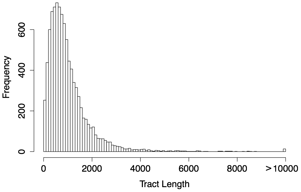 Length distribution of predicted human gBGC tracts ().