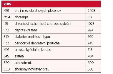 Deset nejčastějších příčin invalidity 2. stupně v roce 2015