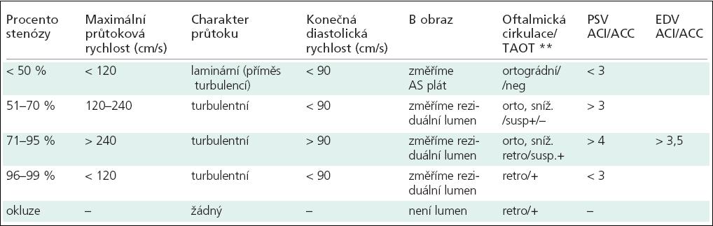 Ultrazvuková kritéria pro hodnocení karotických stenóz.