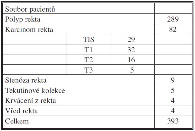 Indikační spektrum pacientů k TEM na našem pracovišti Tab. 1. Indication spectrum of patients for TEM at our workplace
