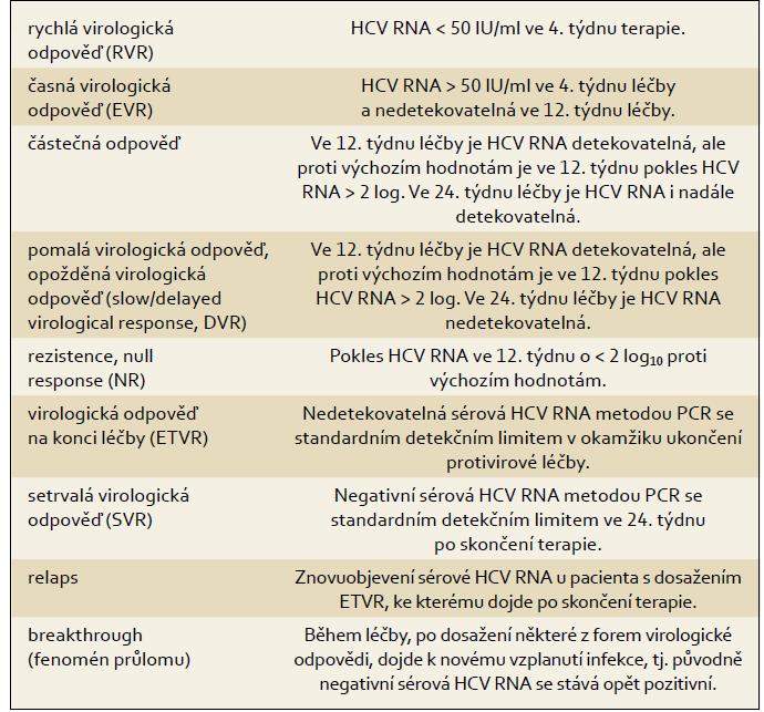 Definice virologické odpovědi v průběhu protivirové terapie a po jejím skončení. Tab. 1. Definition of the virological response during and after antiviral therapy.