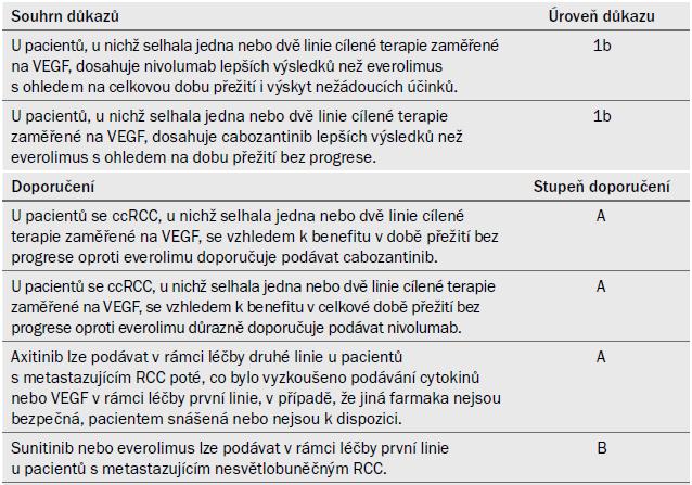 Souhrn důkazů a doporučení k části 7.4.6.3