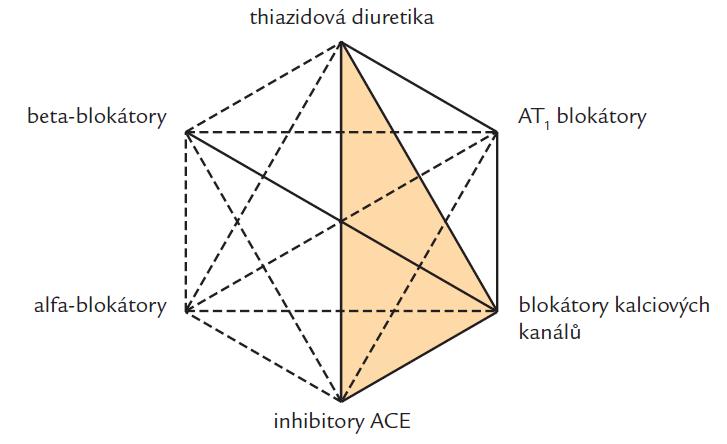 Možné kombinace 6 hlavních skupin antihypertenziv. Upřednostňované kombinace jsou označeny plnou čárou v souladu s doporučeními Evropské společnosti pro hypertenzi a Evropské kardiologické společnosti [1].