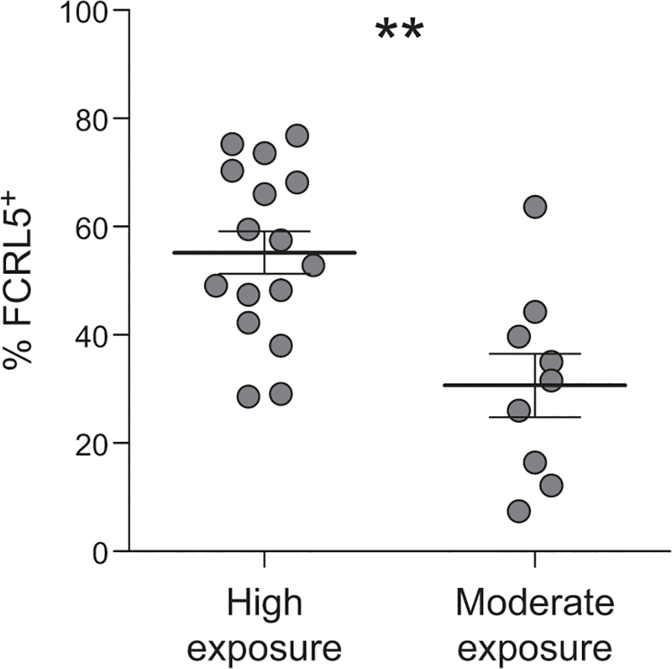 Higher exposure to <i>P</i>. <i>falciparum</i> is associated with a higher proportion of atMBCs that express FCRL5.