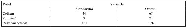 Počty standardních a ostatních anatomických variant ICBN a počty jejich poranění Tab. 6: The number of standard and other anatomical variants and the number of injuries ICBN