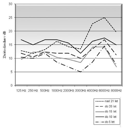 Průměrné audiogramy v závislosti na délce praxe u tiché kategorie 1. skupina – délka praxe do 5 let, 2. skupina – délka praxe do 10 let, 3. skupina – délka praxe do 15 let, 4. skupina – délka praxe do 20 let, 5. skupina – délka praxe nad 21 let