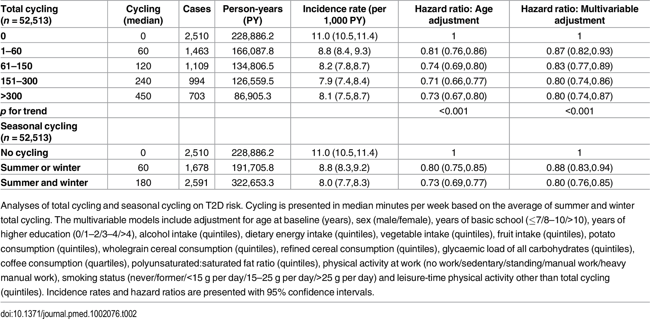 Associated risk of T2D according to total cycling and seasonal cycling.