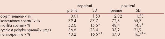 Analýza souboru 443 ejakulátů mužů (1995–1999).