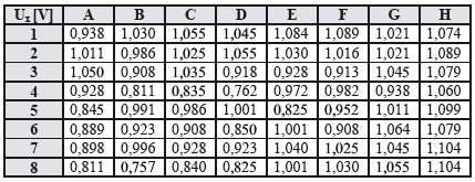 Table of measured voltages Ux on electrodes, in the middle of measurement, time t=15 minutes (8x8 electrodes in matrix, in rows and columns).