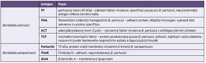 Charakteristika specifických antigenů bordetel použitých v imunoblotovacích soupravách firmy Test Line