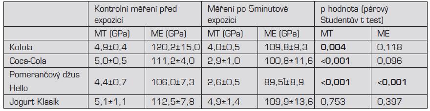 Průměrné hodnoty mikrotvrdosti a modulu elasticity sklovinných vzorků před a po expozici v nápojích a jogurtu