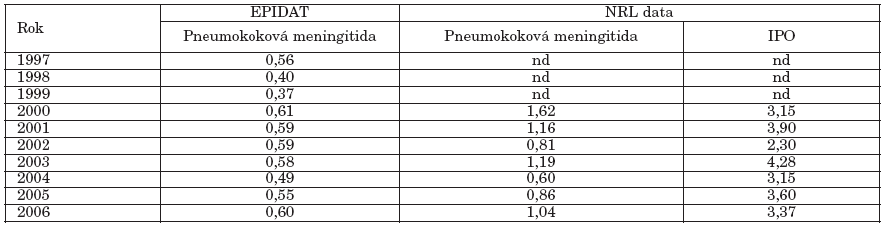 Pneumokoková meningitida a invazivní pneumokokové onemocnění Česká republika, 1997-2006, nemocnost na 100 000 (EPIDAT, data NRL)
