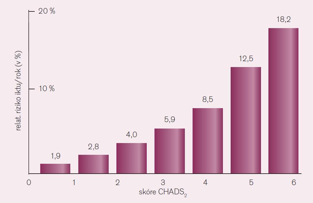 Relativní riziko CMP při kumulaci rizikových faktorů u nemocných s fibrilací síní [12].