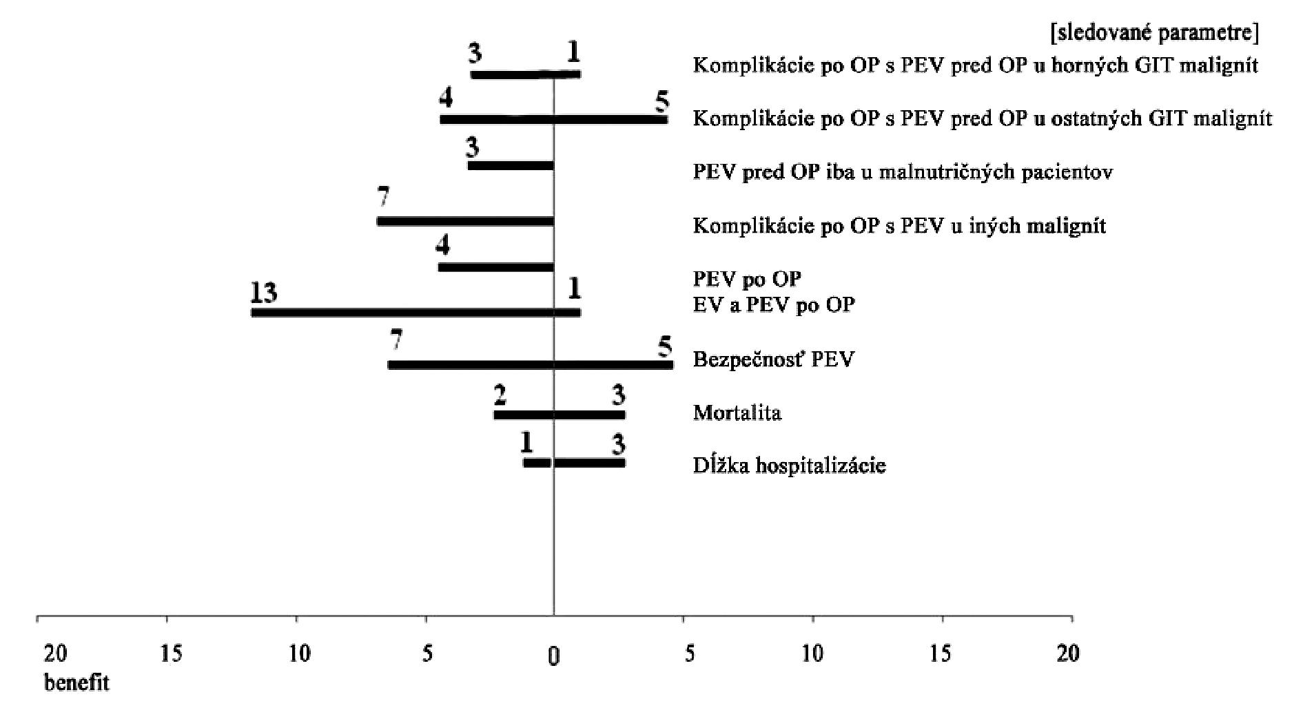 """Vyhodnotenie výsledkov štúdií s kľúčovým slovami """"Parenterálna výživa, predoperačná príprava, onkologická chirurgia"""" zahrnutých v databáze Pubmed z rokov 1997–2006"""