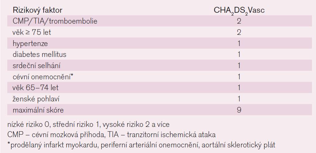 CHA<sub>2</sub>DS<sub>2</sub>Vasc.