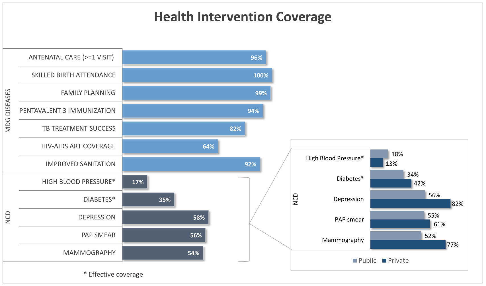 Coverage of interventions: tracer indicators for MDGs diseases and NCDs.