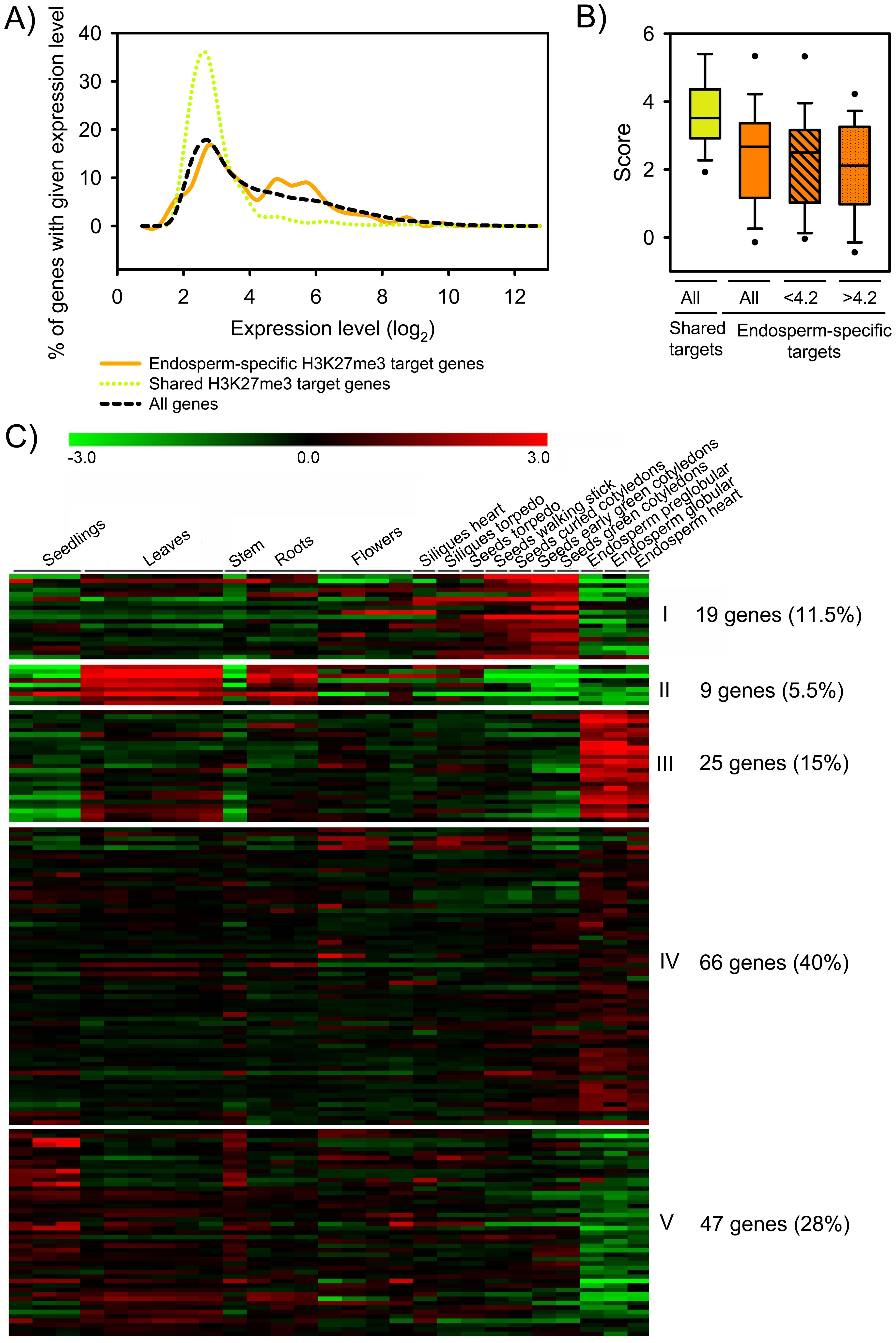 Expression of H3K27me3 Target Genes in the Endosperm.