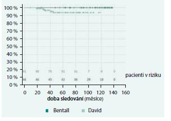 Přežívání pacientů bez reoperace (p = 0,080)