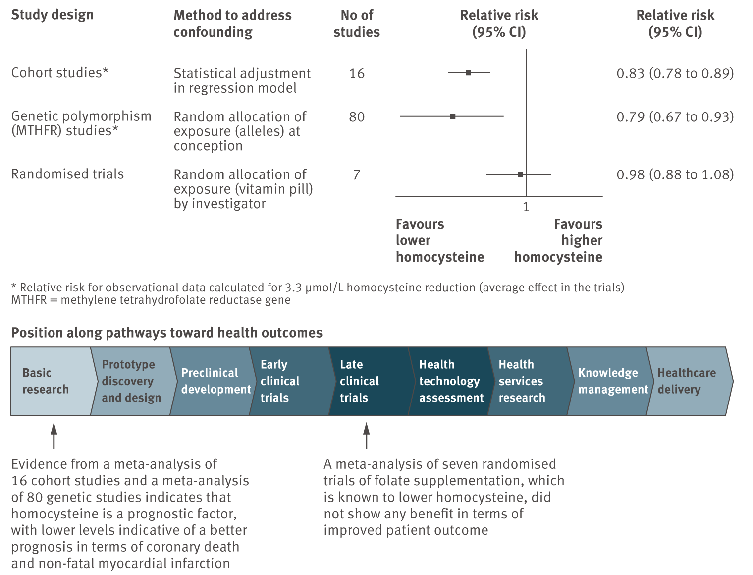 Evaluation of whether homocysteine is a prognostic factor, and whether modifying it improves clinical outcome in patients with coronary disease (drawn from data in <em class=&quot;ref&quot;>[35]</em>).