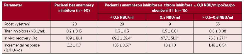 Parametre farmakodynamiky FVIII u 60 pacientov bez anamnézy inhibítora a u 15 pacientov  s anamnézou inhibítora a ITT po dosiahnutí negativity inhibítora alebo redukcie titra ≤ 0,8 NBU/ml