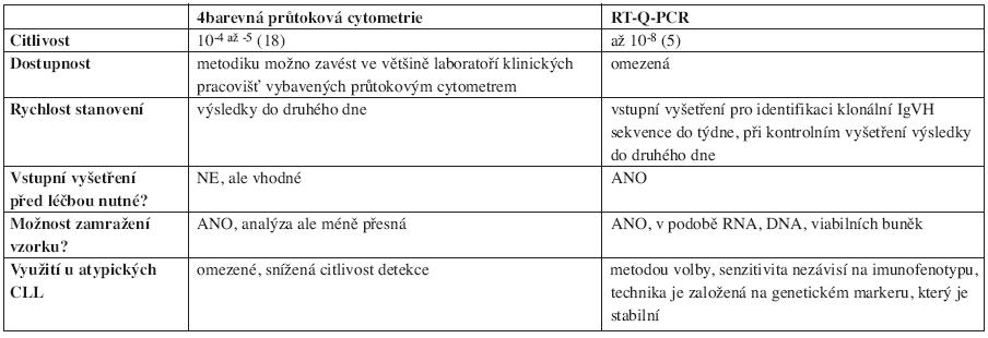 Srovnání nejčastěji užívaných metod detekce MRN.