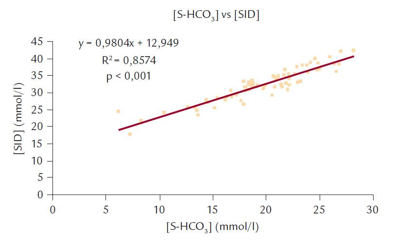 Korelace mezi [S-HCO<sub>3</sub><sup>–</sup>] a [SID].