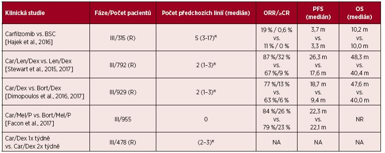 Tab. 8. 5. 1 Randomizované klinické studie fáze III s karfilzomibem