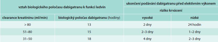 Doporučovaný interval mezi ukončením podávání dabigatranu a elektivním invazivním výkonem