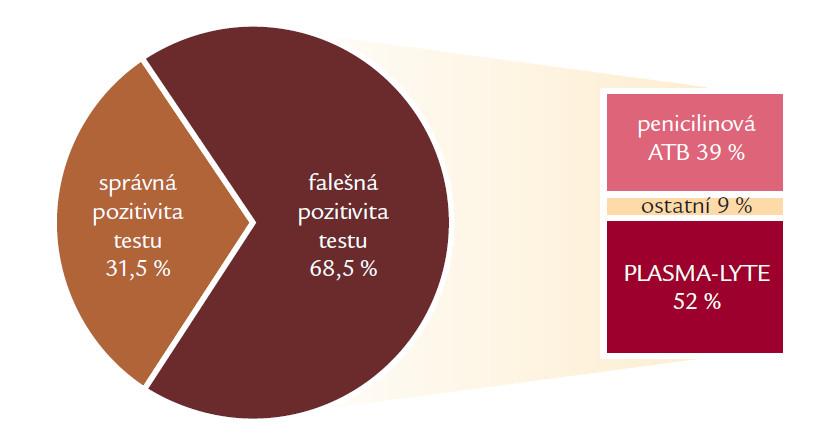 Rozdělení GM pozitivních pacientů dle správnosti pozitivity Platelia<sup>®</sup> Aspergillus testu a procentuální zastoupení jednotlivých příčin falešných pozitivit.