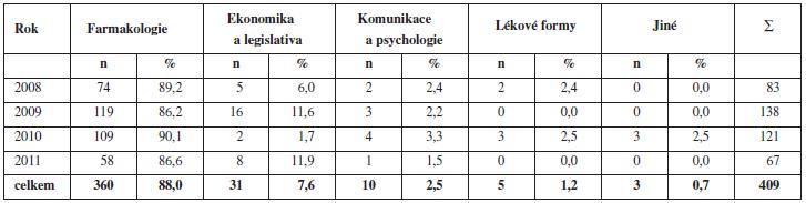Počet odpřednášených témat ve 4. cyklu kontinuálního/celoživotního vzdělávání podle zvolených kategorií