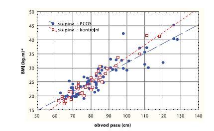Korelační graf mezi BMI (kg.m<sup>-2</sup>) a obvodem pasu (cm)