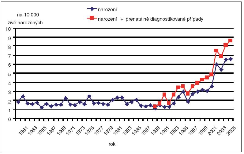 Incidence prenatální diagnostiky a dětí narozených s agenezí/hypoplazií ledvin v ČR, 1961–2006