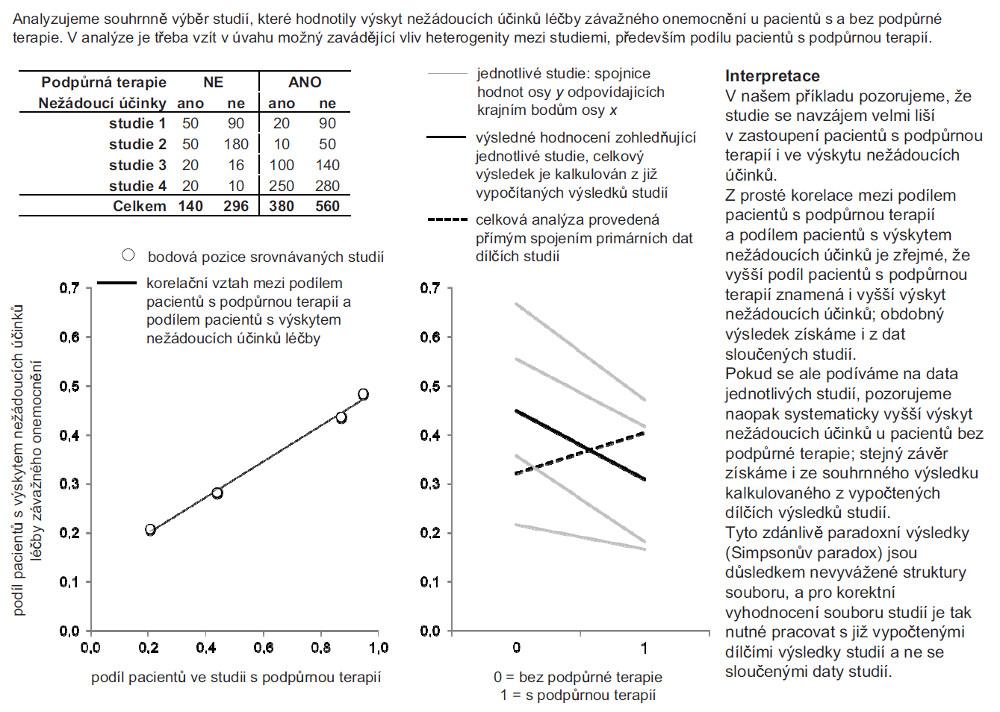 Příklad 1. Kombinace výsledků nezávislých studií s nevyváženou strukturou pacientů.