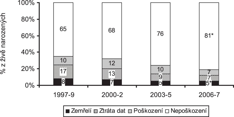 Obr. 4a. Vývoj prognózy přežití bez poškození ve 2 letech korigovaného věku (kategorie 1000 -1499 g)