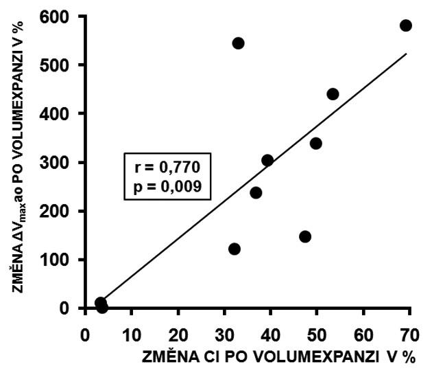 Korelace změny ΔVmaxao a změny CI po volumexpan