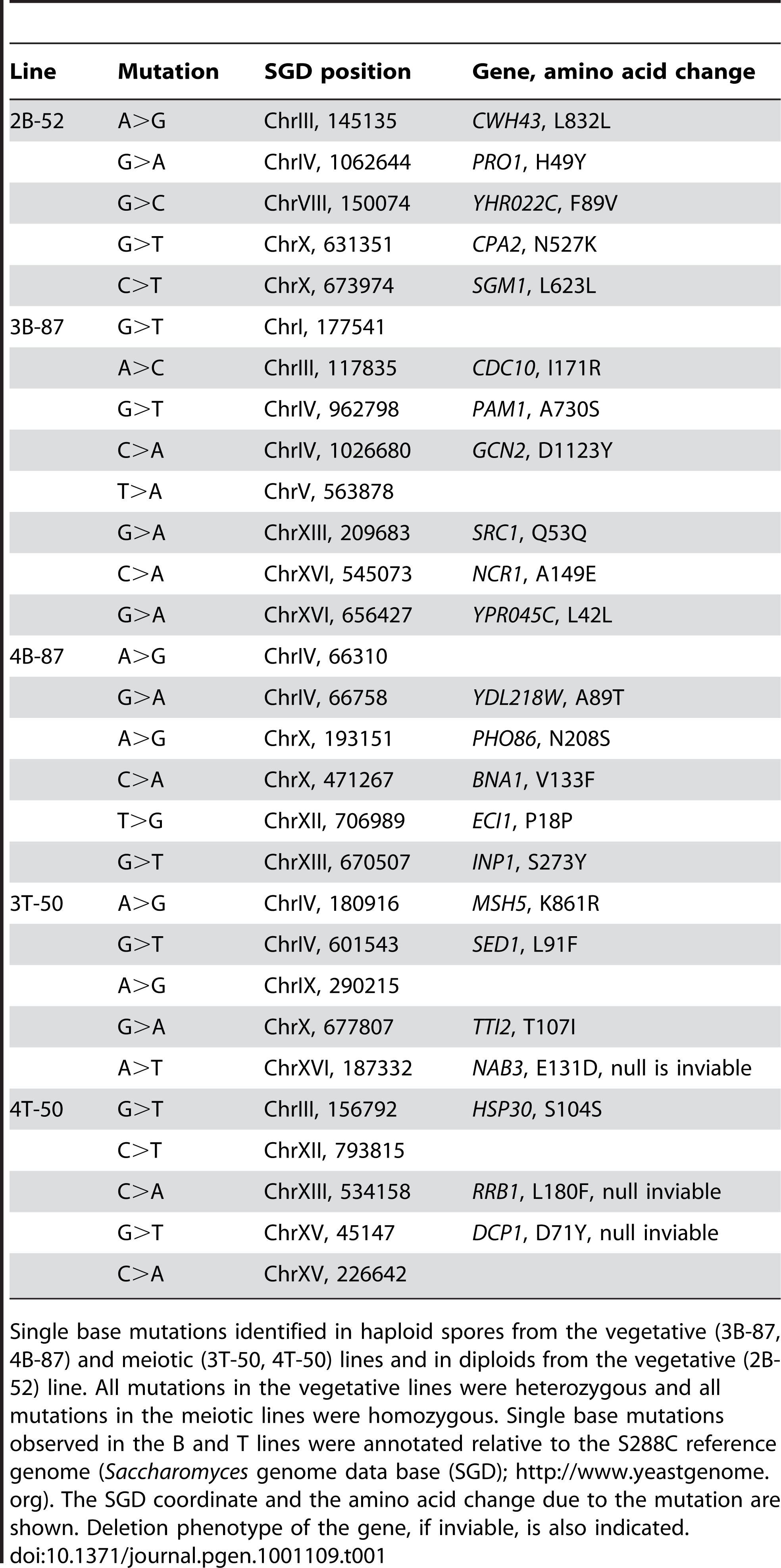 Genome location of derived mutations in the B87 and T50 lines.