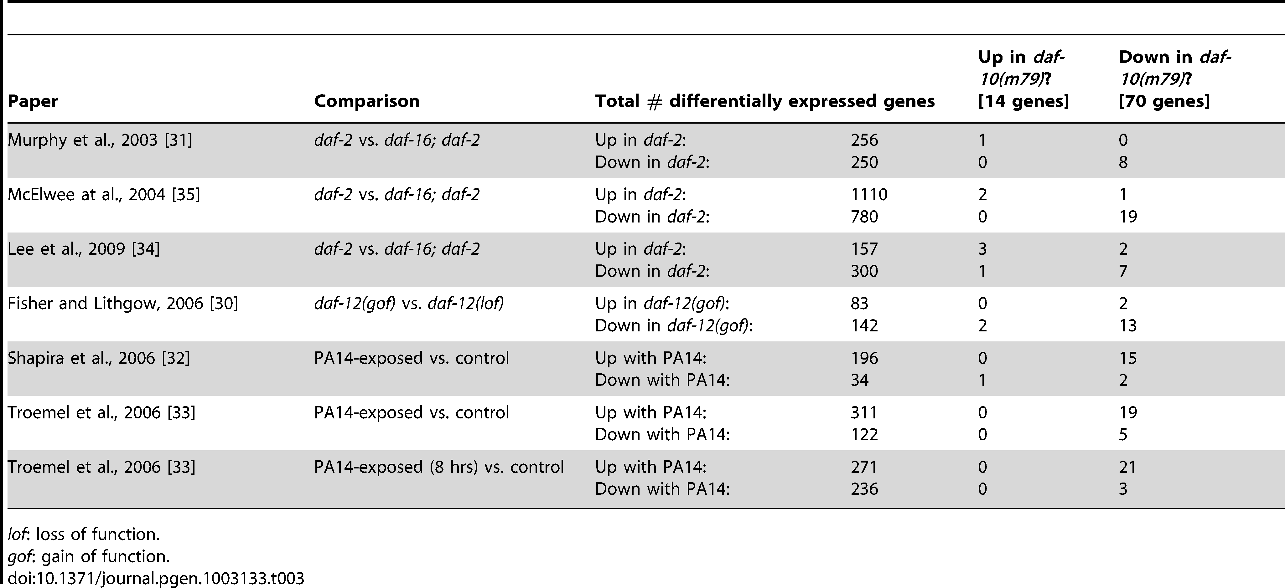 Overlap between the genes differentially regulated in <i>daf-10(m79)</i> animals and previous gene expression analysis results.