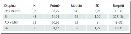 Popisná statistika výsledků TT.