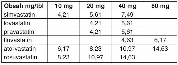 Úhrada jednotlivých tablet u příslušných statinů v ČR (Kč)