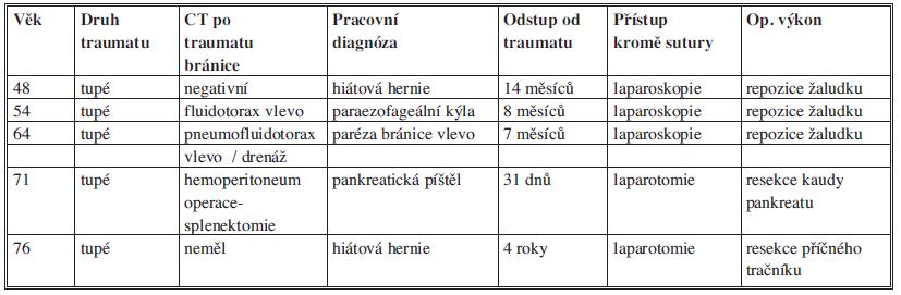 Charakteristiky pacientů
