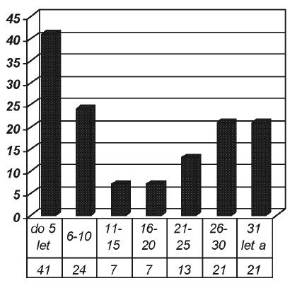 Vztah délky expozice k počtu hlášených profesionálních onemocnění