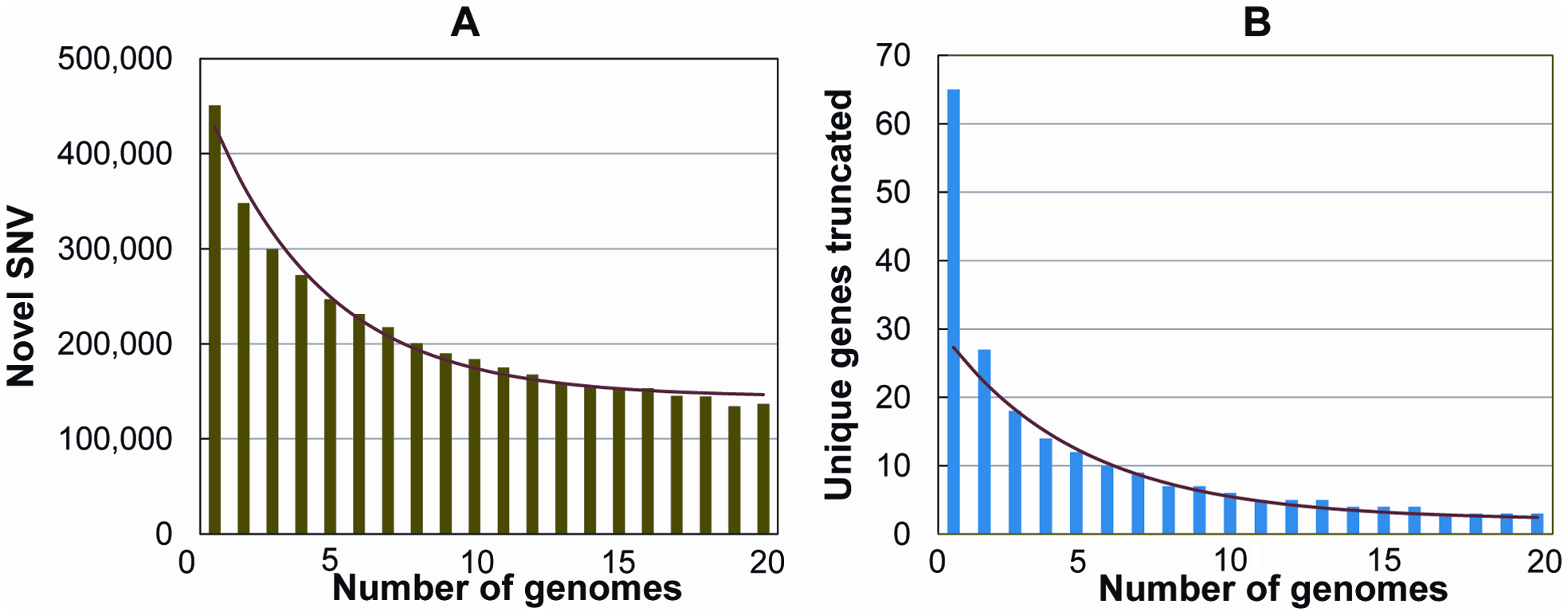 Number of novel SNVs and novel knocked-out genes as the number of genomes increases.