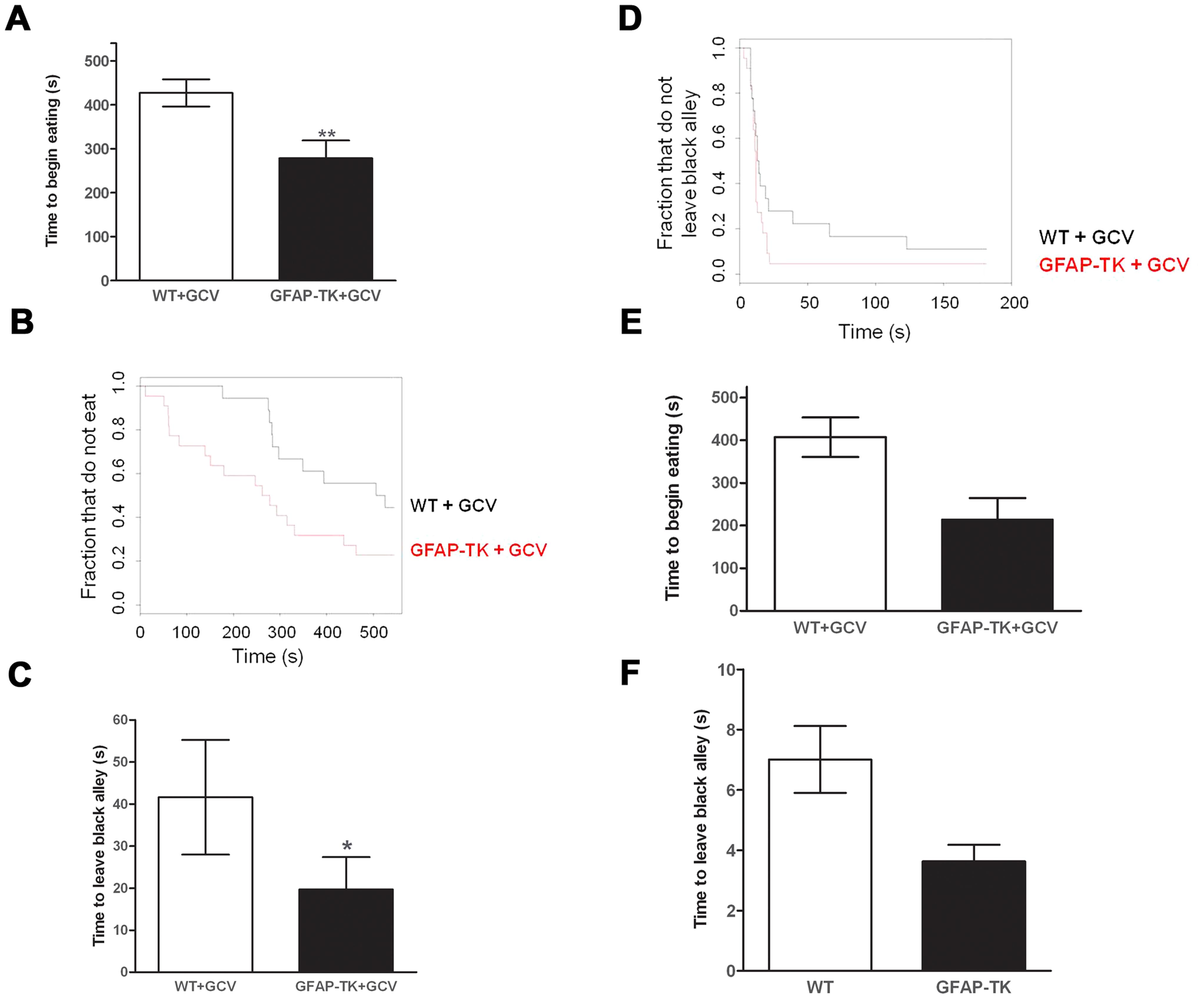 Ablating adult neurogenesis decreases anxiety.