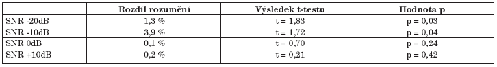 Srovnání srozumitelnosti řeči provedené pomocí dvouvýběrového t-testu s nerovností rozptylů.