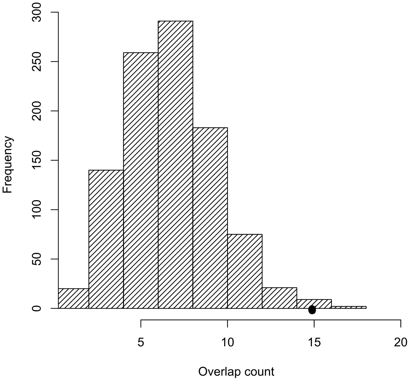 Trait-associated SNPs are significantly enriched for SNPs tagging tCNVs.