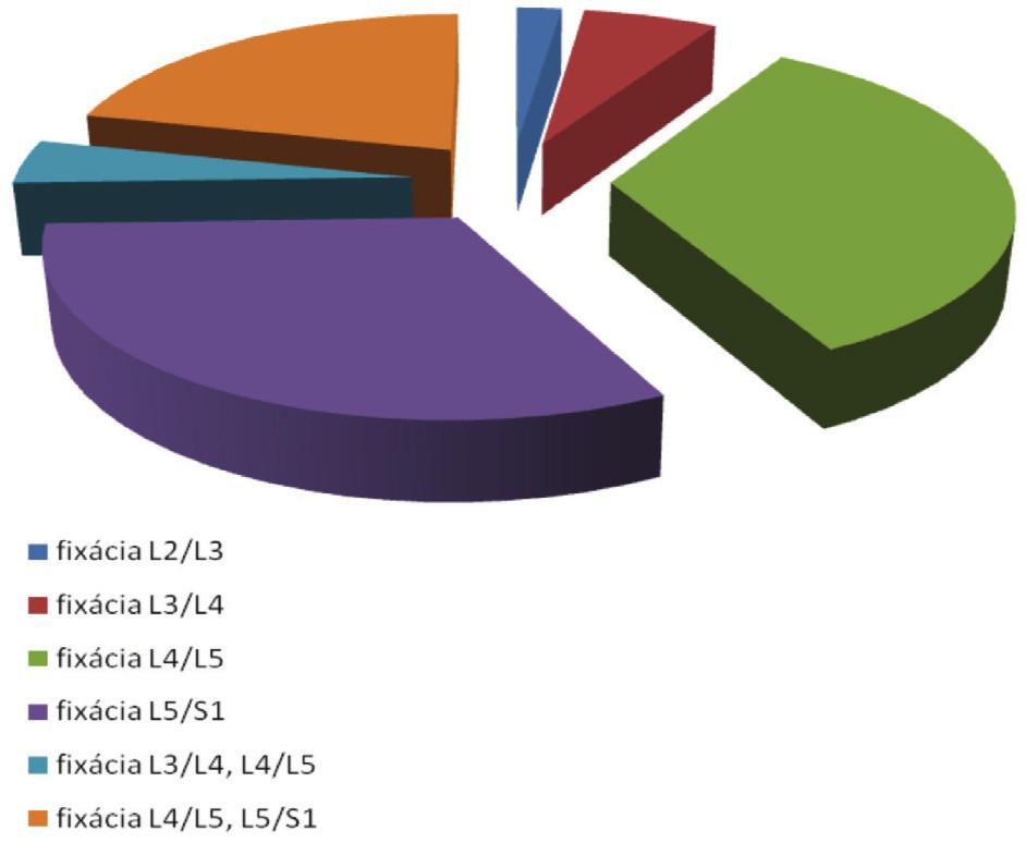 Vykonané PLIF stabilizácie v jednotlivých úrovniach Graph 4. PLIF stabilisations in place of performace
