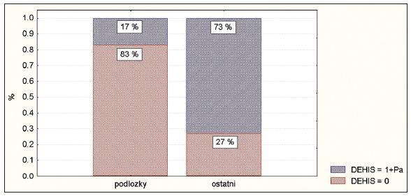 Četnost dehiscencí u jednotlivých skupin Graph 2. Incidence of wound dehiscence in each group