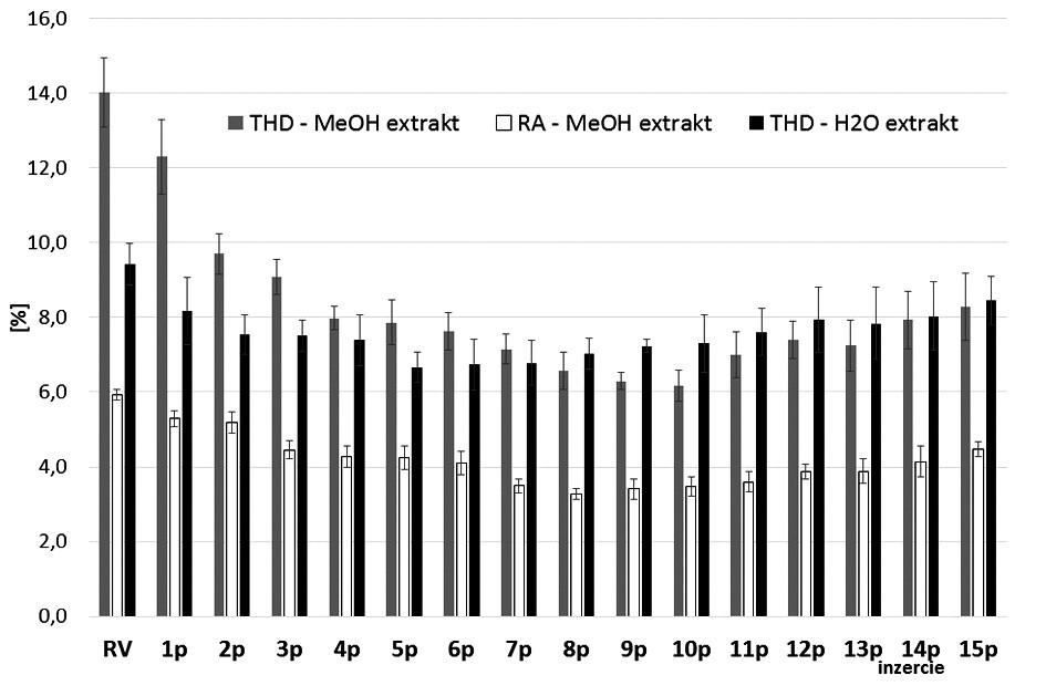 Celkový obsah hydroxyškoricových derivátov vyjadrených ako kyselina rozmarínová (THD) vo vodných extraktoch a obsah THD a kyseliny rozmarínovej (RA) v metanolových extraktoch listových párov M.× villosa Huds. 'Snežná'